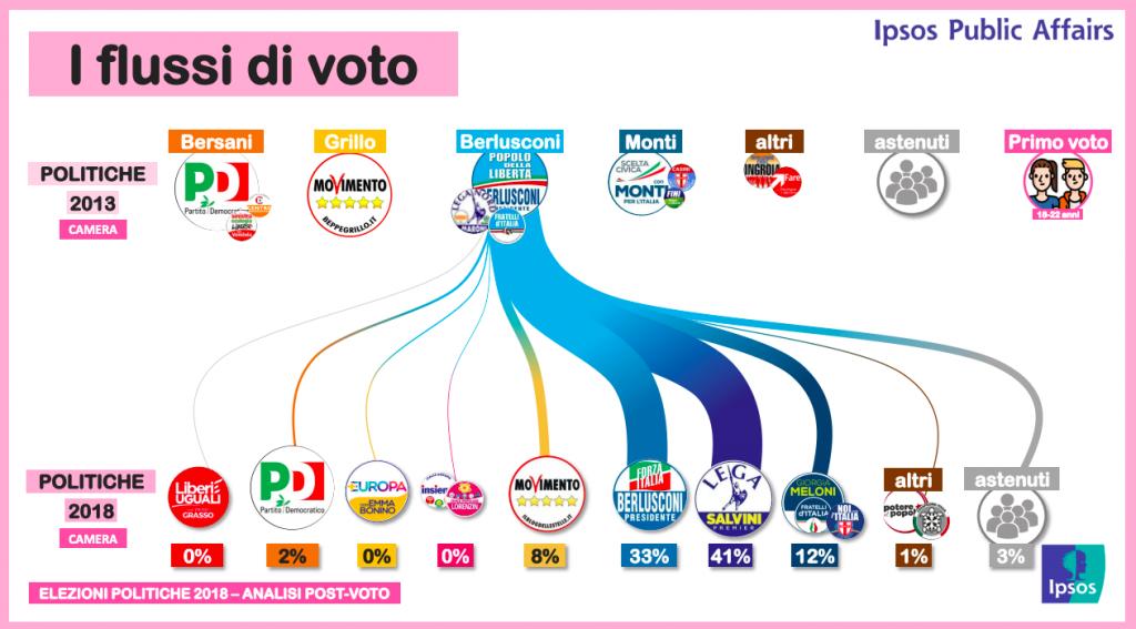 Flussi elettorali PDL