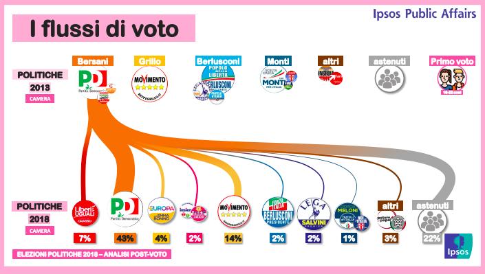 Flusso voti PD